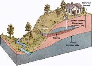 грунтовые воды глубина залегания