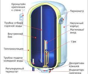 устройство гидроаккумулятора на 100 литров