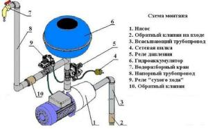 устройство гидроаккумулятора насосной станции