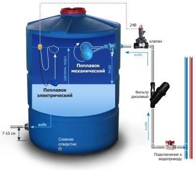 устройство гидроаккумулятора насосной станции водоснабжения
