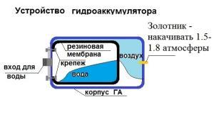 принцип работы насосной станции с гидроаккумулятором