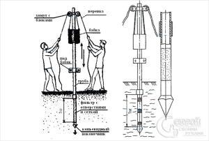 фильтр для абиссинского колодца своими руками