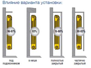 как правильно установить алюминиевую батарею отопления