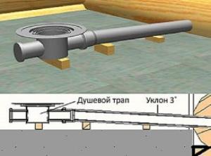 канализация в частном доме уклон трубы