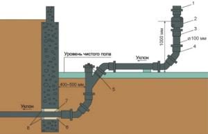 уклон труб канализации снип
