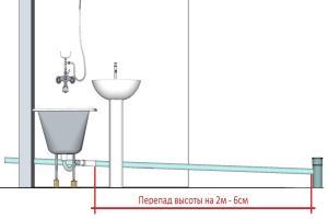 канализация уклон трубы 100