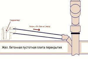 уклон 110 трубы канализации на 1 метр