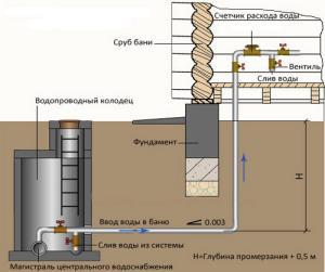 водоснабжение бани зимой