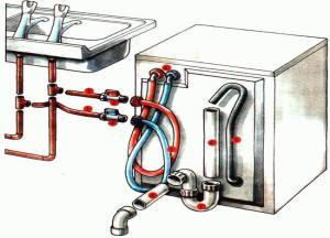 Манжета для слива стиральной машины в канализацию