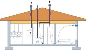 нужна ли вентиляция для канализации