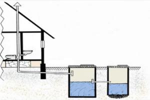 сп зазор между сетями вентиляции и канализации