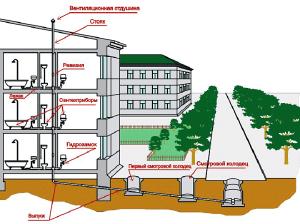 вентиляция канализации в многоквартирном доме