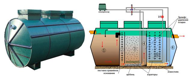 отстойники для очистки сточных вод принцип работы
