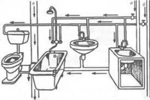 канализация в частном доме своими руками фото