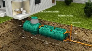 глубина закладки канализационных труб в частном доме