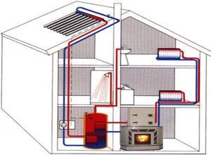тепловой аккумулятор в гравитационной системе отопления