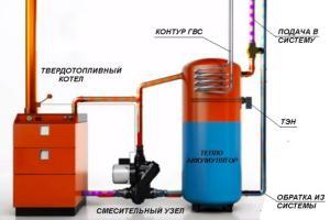 тепловой аккумулятор водяного отопления