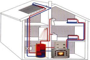 теплоаккумулятор для котлов отопления своими руками видео