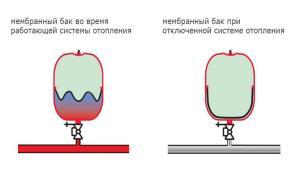 мембранный бак для системы отопления wester