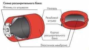 гравитационная система отопления с мембранным расширительным баком