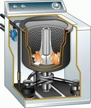 как самому самому отремонтировать стиральную машину candy