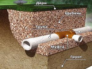 дренаж фундамента своими руками на глинистых почвах
