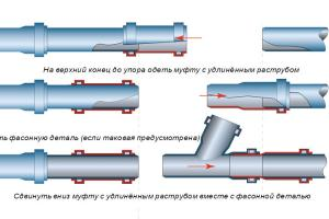 монтаж канализации из пластиковых труб снип