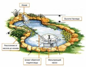фонтаны и водопады на даче своими руками