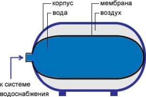 устройство мембранного бака для водоснабжения